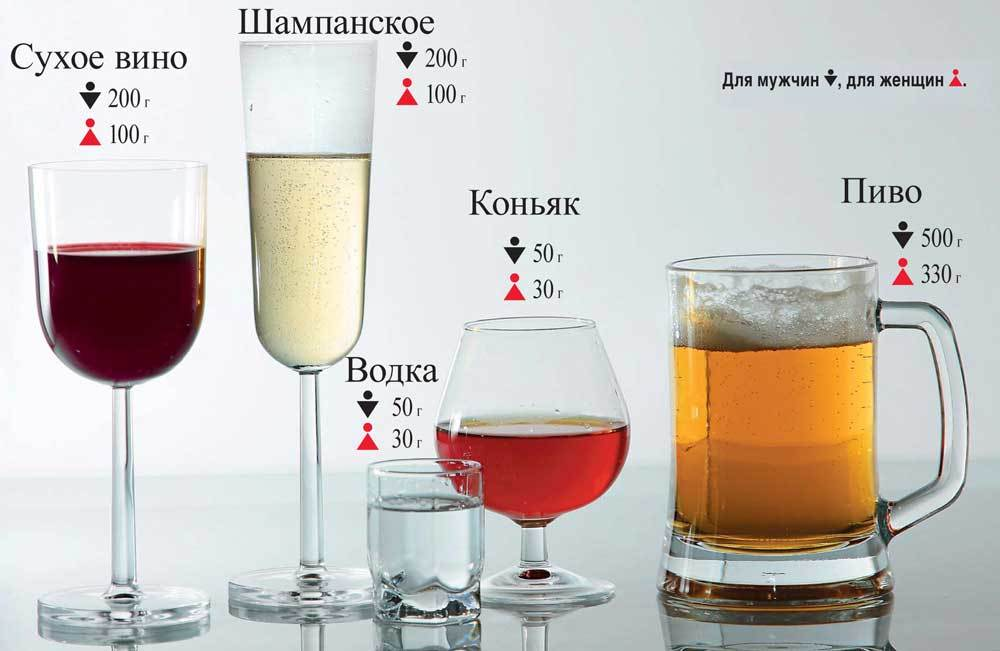 Сколько шампанское держится в крови